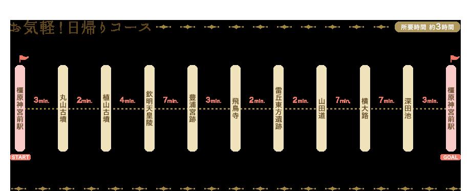 所要時間約4時間 START 橿原神宮前駅